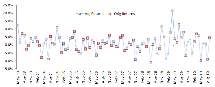 A plot for the monthly excess-returns for the active trading strategy