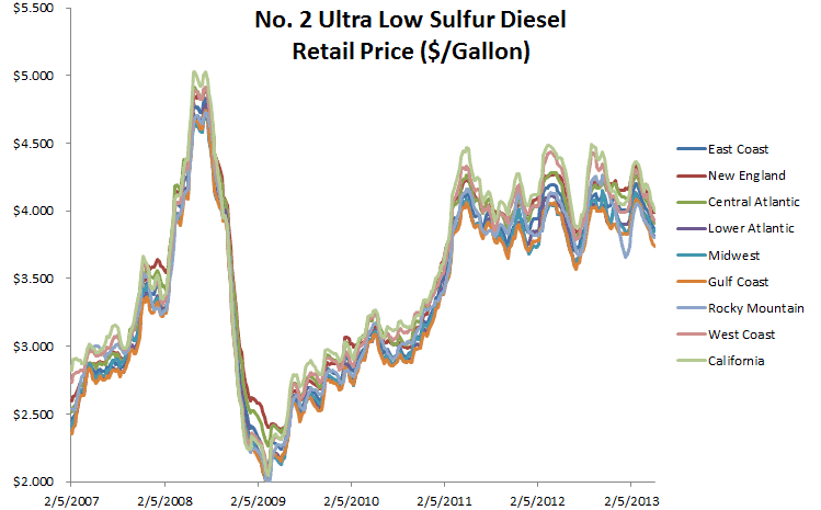 Making Sense of Diesel Prices